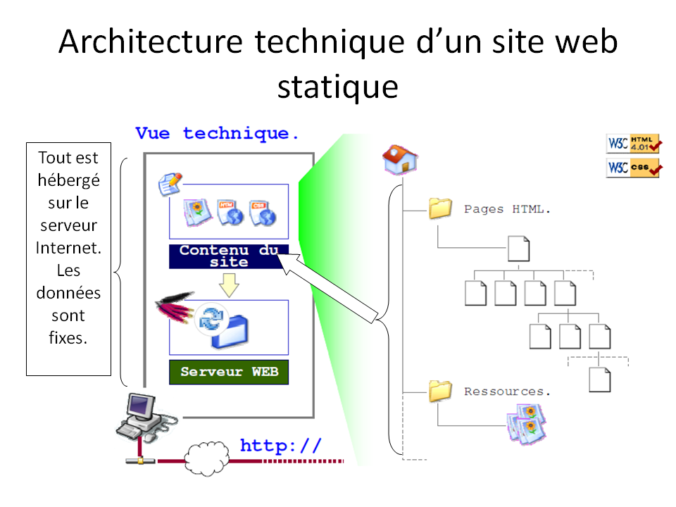 site-statique